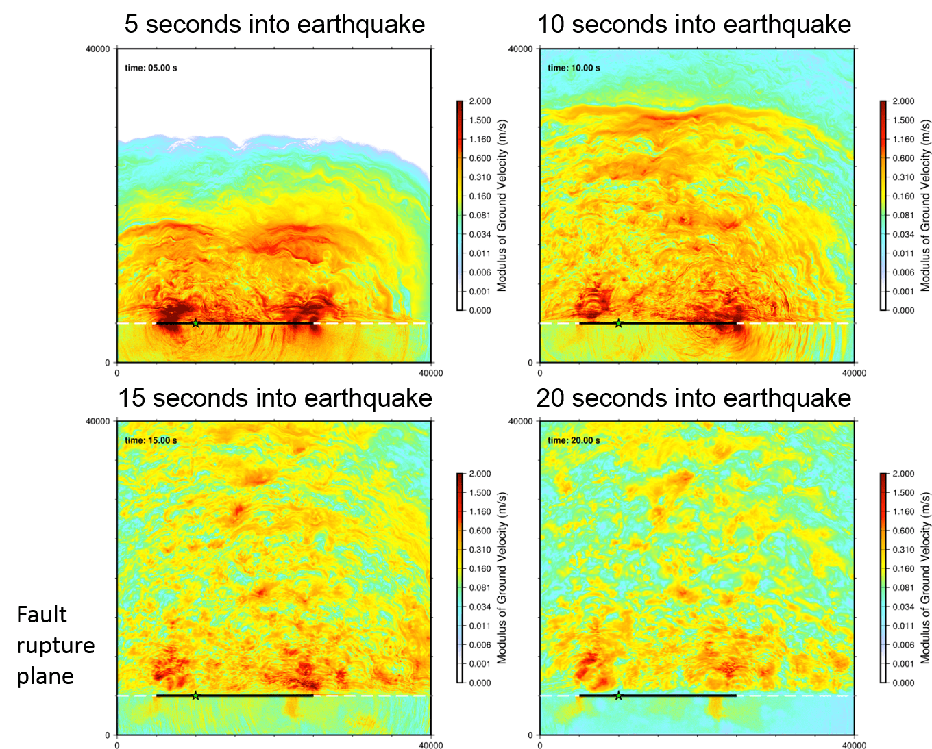 recgional-scale-earthquake-simulations
