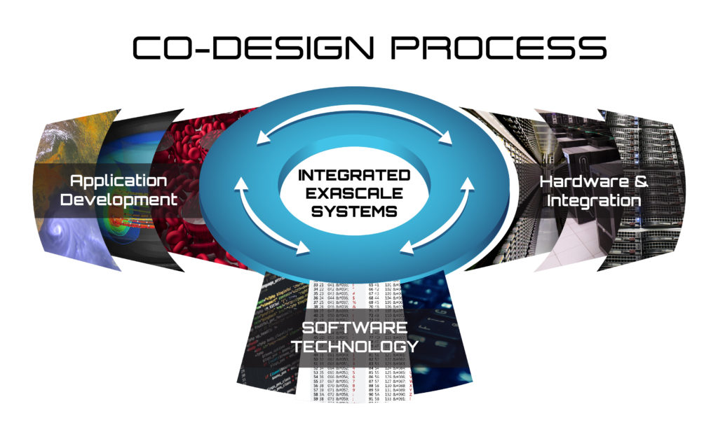 The ECP co-design process: Application Development, Software Technology, and Hardware and Integration working together