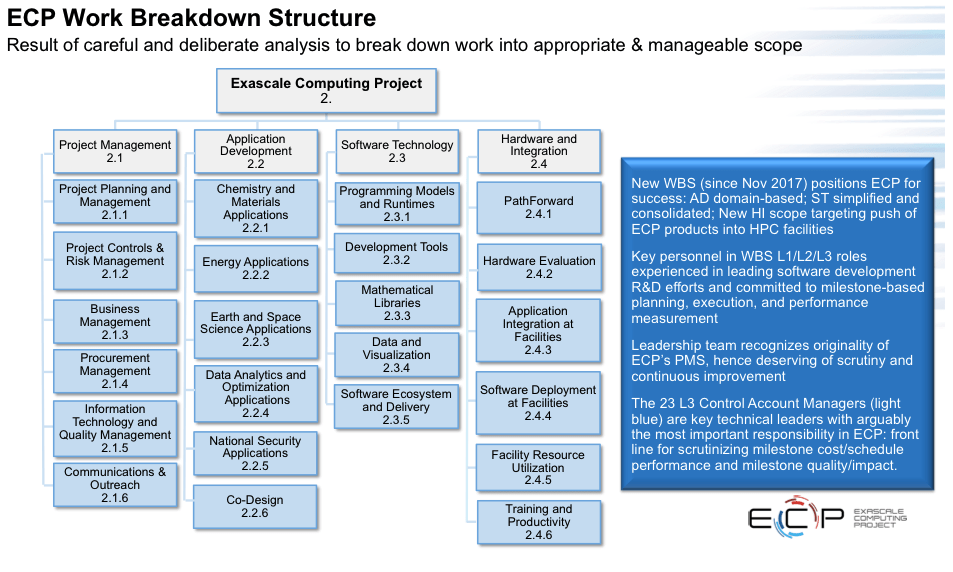 Exascale Computing Project Work Breakdown Structure
