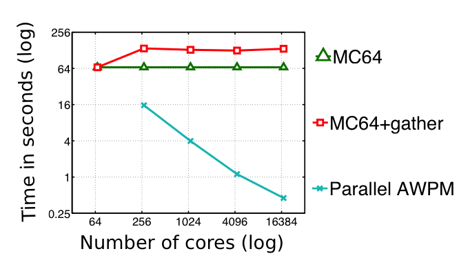 Performance of AWPM compared with serial MC64