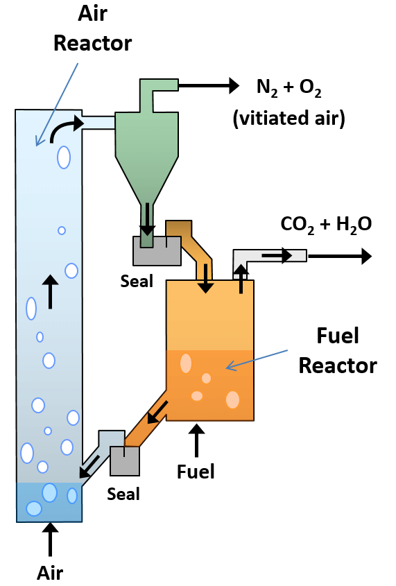 chemical looping reactor concept