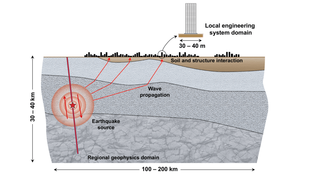 Fault-to-structure simulation image