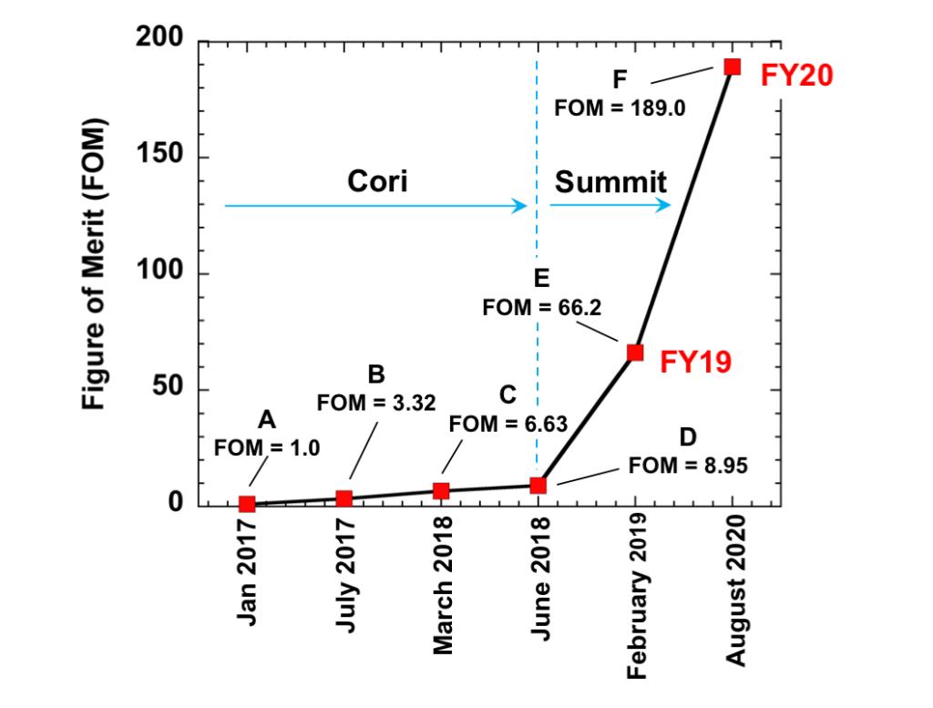 EQSIM FOM benchmark chart
