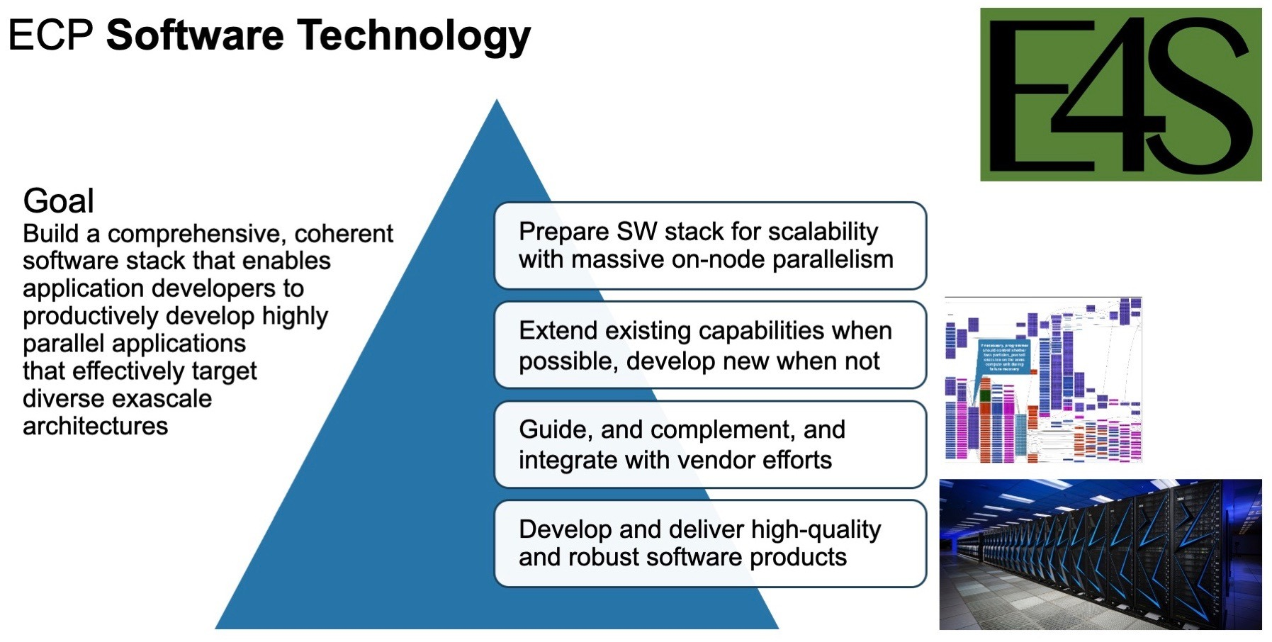 The Extreme-scale Scientific Software Stack from the ECP Software Technology research focus area