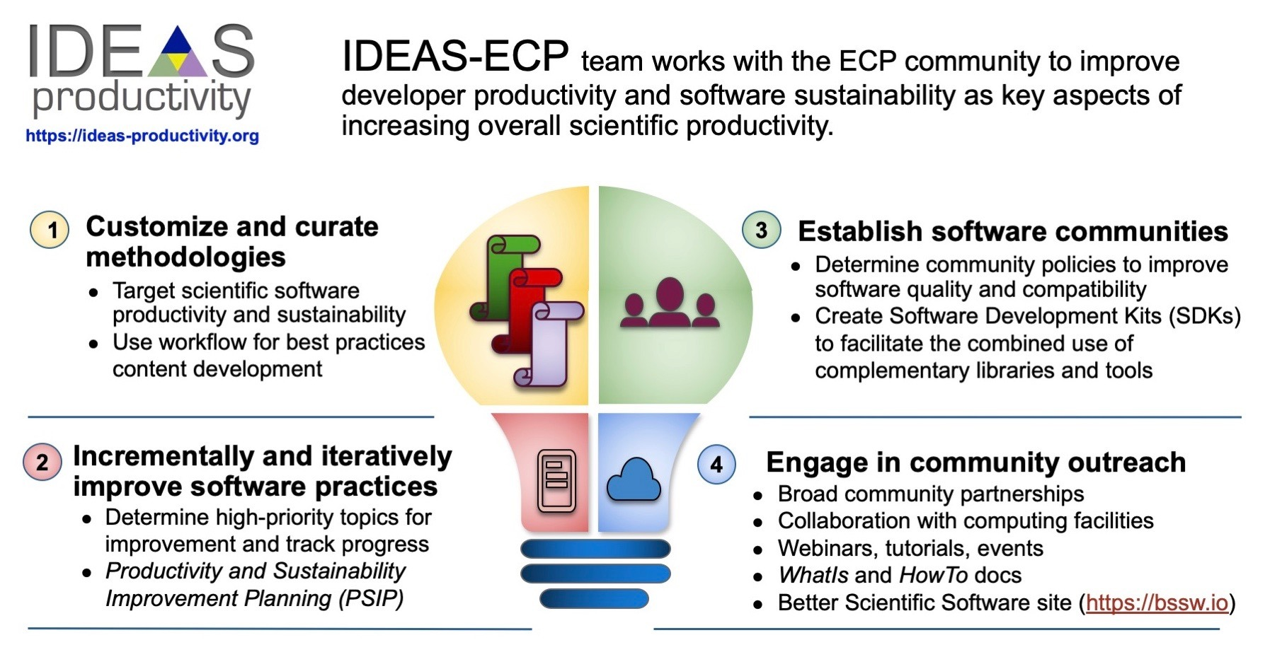 Overview of IDEAS-ECP