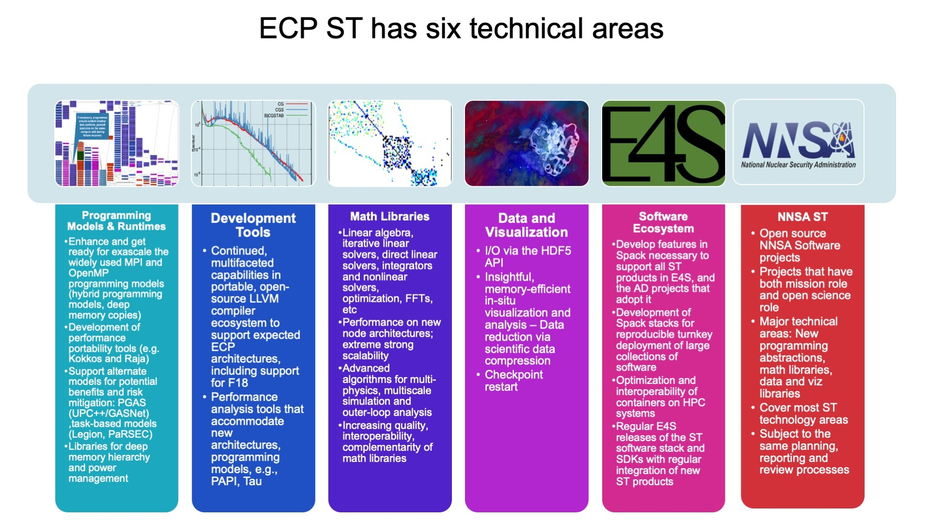The six technical areas of the Exascale Computing Project Software Technology research