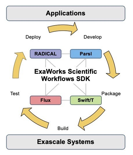 A schematic view of the ExaWorks SDK showing the initial seed technologies in pink, yellow, blue, and purple