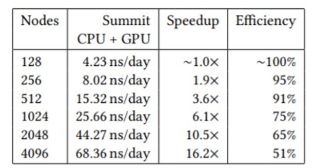 NAMD sustained simulation performance, parallel speedup, and scaling efficiency are reported for the full SARS-CoV-2 vision on Summit