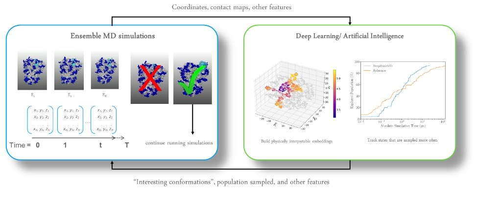Incorporating AI to target interesting conformational changes that might signal a biologically interesting event