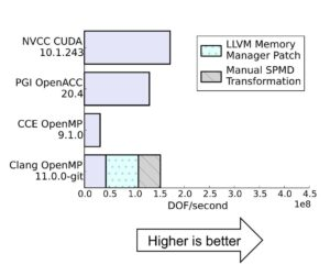 Performance of different HPGMP versions.
