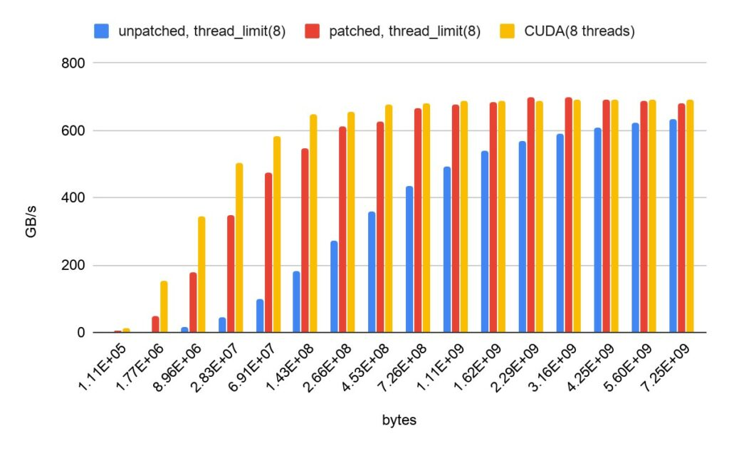 Chart showing the impact of the memory manager patch in GridMini code