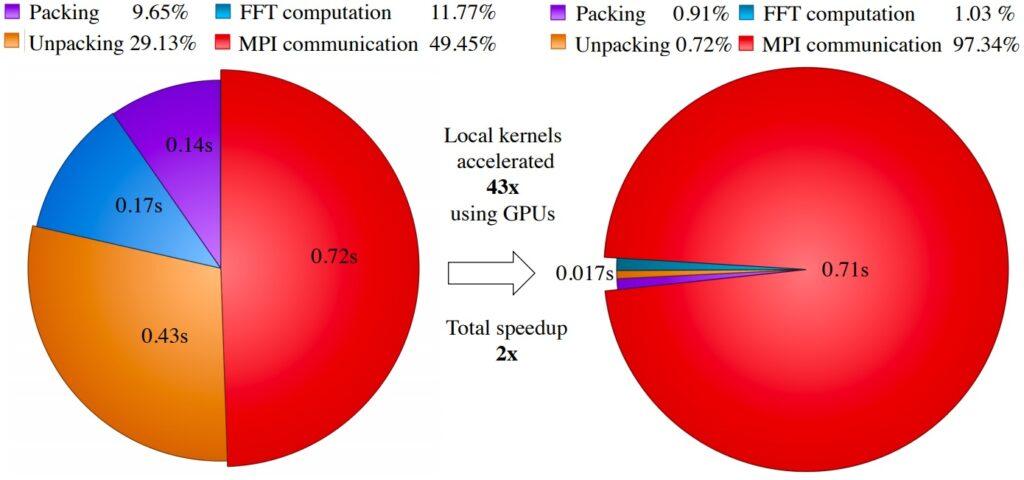 HEFFTE Speedup chart