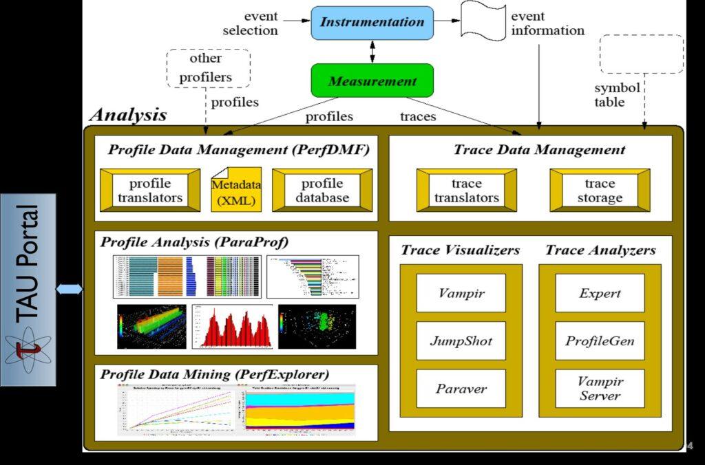 TAU analysis with ParaProf