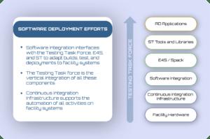 ECP software deployment efforts