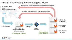 ECP facility software support model