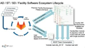 Software ecosystem life cycle