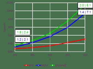 Hypre runtime speedups