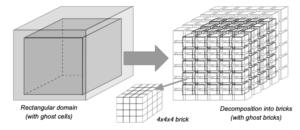 Example of data blocks