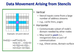 Data movement in stencil operations
