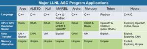 LLNL ASC Application Utilization
