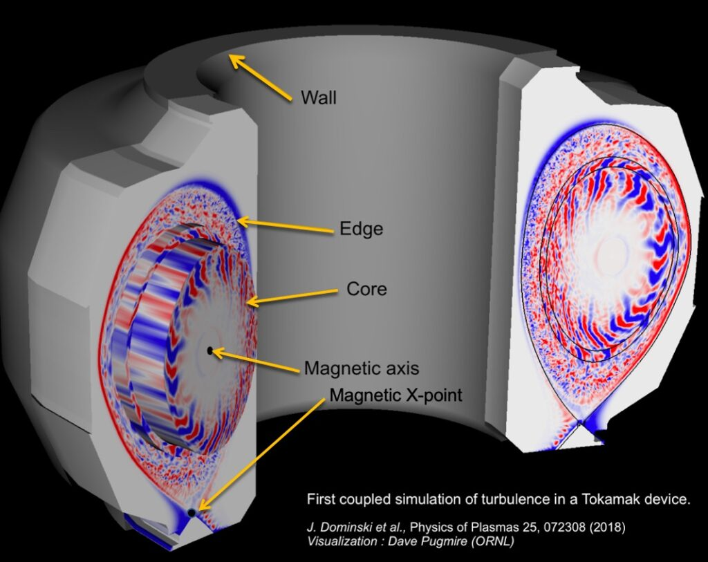 First coupled simulation of turbulence in a tokamak device